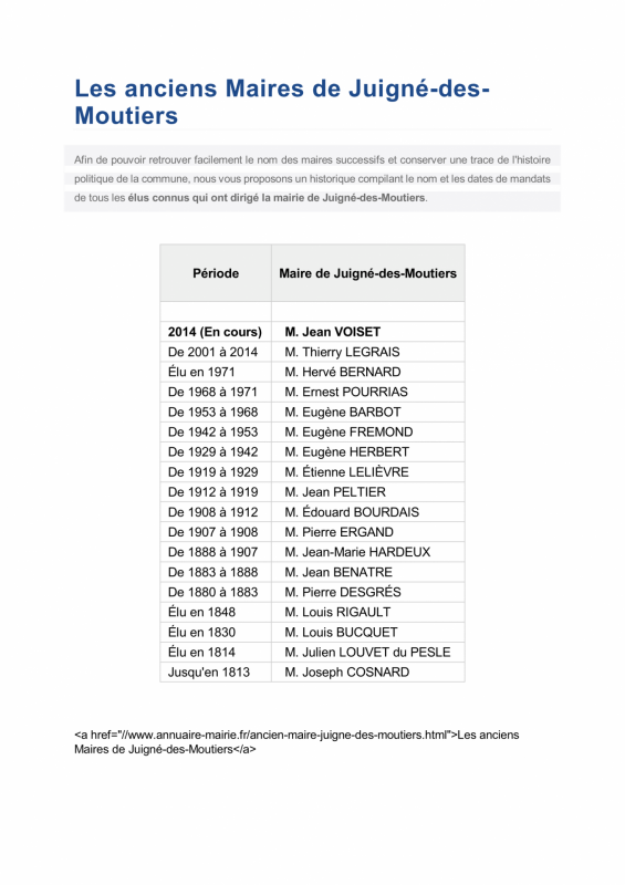 Les anciens maires de juigne 1